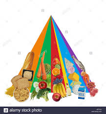 Food Group Pyramid Chart Food Pyramid Chart Stock Photos Food Pyramid Chart Stock