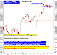 Bse Sensex Technical Tips And Technical Chart Updated On