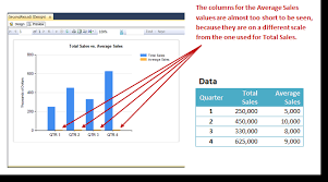 Ssrs Line Chart Example Adding A Secondary Axis To A Ssrs Chart