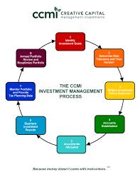 Process Flow Chart Ccmi Investment Management San Diego