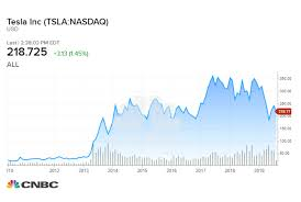 Tesla Stock Price Chart How Much A 1 000 Investment In Tesla 9 Years Ago Would Be Worth