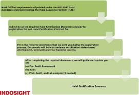 Halal Certification Registration In Indonesia Emerhub