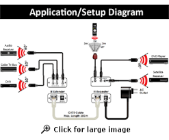 ir remote control over cat5 cat6 extender ir blaster repeater system application diagram for ir ext3 model