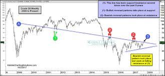 Kimble Charting Solutions Crude Oil Bearish Reversal At 8 Year Falling Resistance