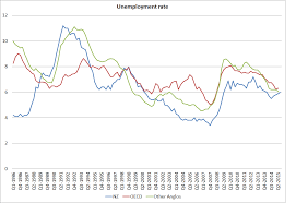 unemployment croaking cassandra mostly we haven t done too badly the big exception being of course the late 1980s and early 1990s when inflation was being brought down and a good