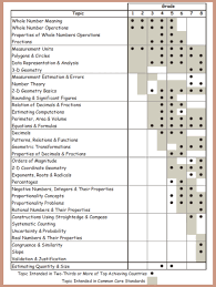 Common Core Math Standards Chart Why Common Cores Math Standards Dont Measure Up By Guest