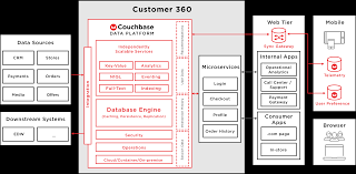 Retail Shop Database Design Nosql For Retail And E Commerce Couchbase