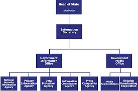 It Security Organizational Chart Khilafah Organisation Chart Khilafah Com
