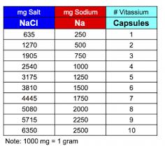 Daily Sodium Intake Chart Saltstick Vitassium Saltstick Electrolytes Dispensers