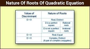Nature Of Roots Of Quadratic Equation Real And Complex Roots