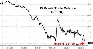Us Trade Deficit Chart Dont Show President Trump This Record Breaking Trade