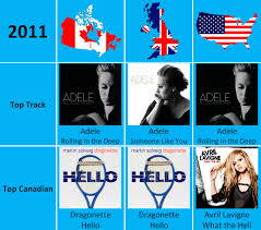 Studious Top 100 Chart Hits 2008 Chart Songs 1997 Music