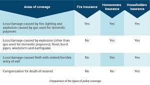 home fire insurance malaysia raipurnews