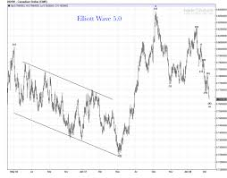 Canadian Dollar Futures Daily Chart Update Elliott Wave 5 0