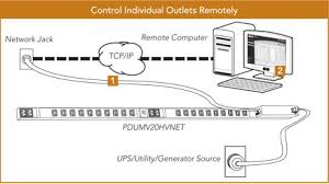 pdu installation options tripp lite control individual outlets remotely
