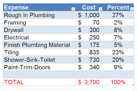 bathroom renovation cost estimator. How To Estimate Remodeling Pleasing Bathroom Cost Renovation Estimator M