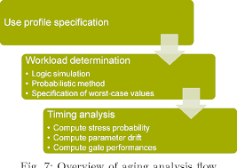 Aging Analysis Figure 7 From Aging Analysis At Gate And Macro Cell Level Semantic