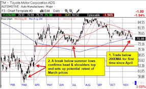 Toyotas Stock Breaks Key Support One Twenty Two