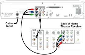 home theater cable box wiring diagram online schematic co hook up home theater cable box wiring diagram online schematic co hook up diagrams comcast tv hookup of plant cell wall