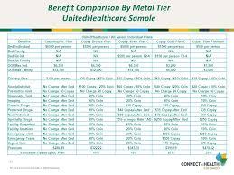 health plan market benefit comparison part ii ppt