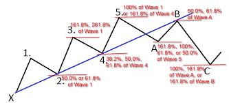 Stock Chart Analysis Wave Theory Forex Trading Basics