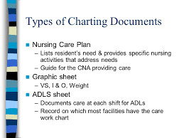 Cna Charting Observation Charting Ppt Download