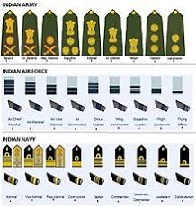 Air Force Insignia Chart Naval Ranks And Insignia Of India Wikipedia