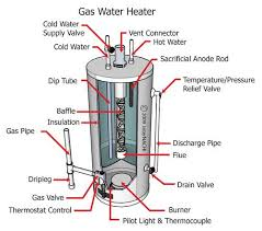 gas water heater diagram gas image wiring diagram similiar water heater flue diagram keywords on gas water heater diagram