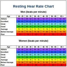 Average Resting Heart Rate Chart Resting Heart Rate Chart Resting Heart Rate Chart Lower