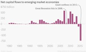 Emerging Markets Chart The Worlds Most Important Chart Quartz