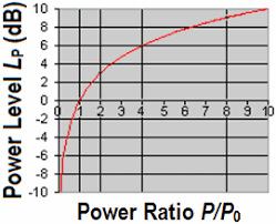 Db Calculate Decibel Calculation Db Calculator Voltage