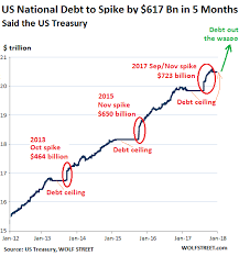 National Debt By Year Chart 2018 This Is The Plan Us National Debt To Jump By 617b In 5