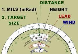 Mil Dot Chart Pdf How To Use Mil Dot Calculator Shooting Range Guns Firearms
