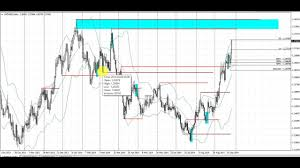 A Simple Forex Trading Pattern Anyone Can Learn Live Trade On The Usdsgd Daily Chart 9 24 14