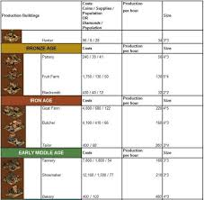 Forge Of Empires Production Buildings Guide The Stats You Need