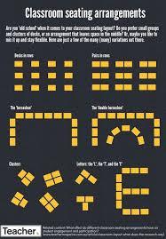 Infographic Classroom Seating Arrangements Online