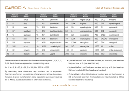 List Of Roman Numerals Full Download Jpg Pdf