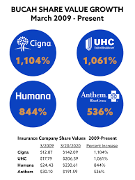 The combined health insurance behemoth would have served some 53 million customers and generated sales of about $115 billion. An Open Letter To Aetna Anthem Blue Cross Cigna Humana Amp Amp Unitedhealth By Nelson Griswold Linkedin