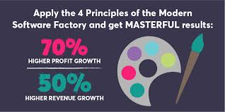 Mastering The Modern Software Factory Helps Companies Achieve