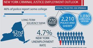 Best Criminal Justice Schools In New York