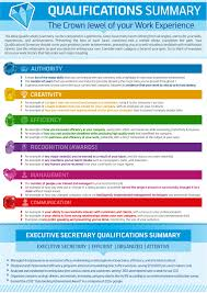 qualifications summary infographic example of a summary for a resume