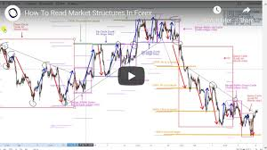 How To Mark Up A Chart In Forex How To Read Market Structures In Forex Global Prime Forex
