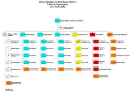 Reorganization Plan Of United States Army Revolvy