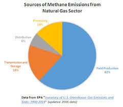 Pie Chart Of Greenhouse Gas Emissions Methane