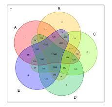 Venn Diagram Plotter Nice Looking Five Sets Venn Diagrams Stack Overflow