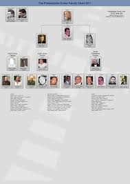 Genovese Crime Family Chart 2015 Quo Vadis Philadelphia Mafia Venitism