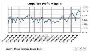 Corporate Profit Margins Chart Profit Margins Wont Meet Estimates