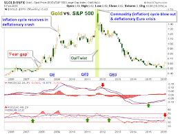 Gold Vs S P 500 Comes Full Circle Gold News
