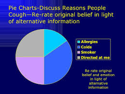 Cbt Pie Chart Cognitive Behavior Therapy Cbt For Psychosis
