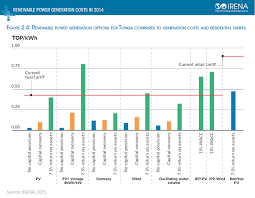 Electricity Cost Chart Power Generation